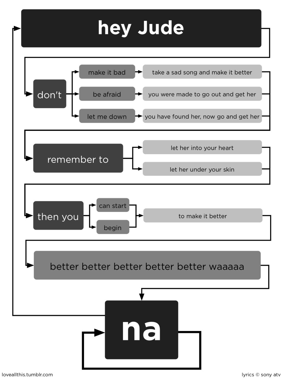 Hey jude flow diagram